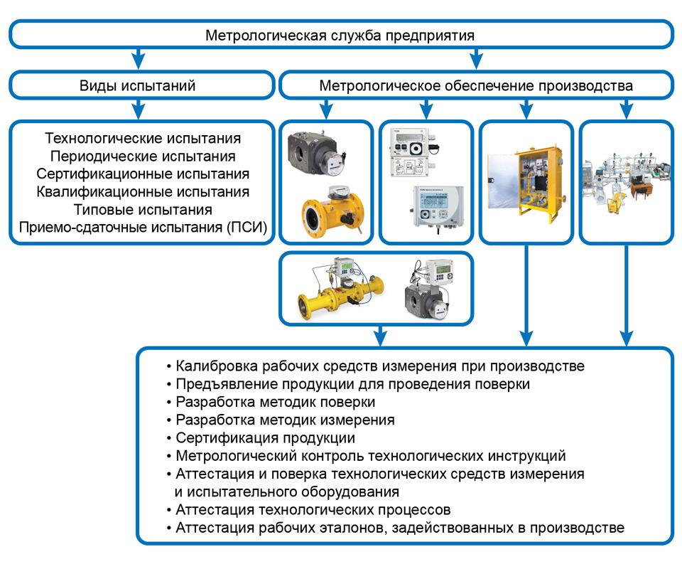 Правила технической эксплуатации электроустановок потребителей