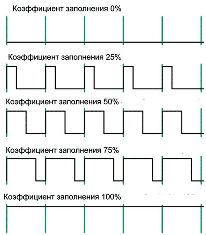 Широтно-импульсная модуляция — википедия