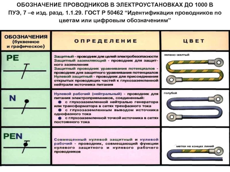 Передвижные электроустановки / пуэ 7 / библиотека / элек.ру