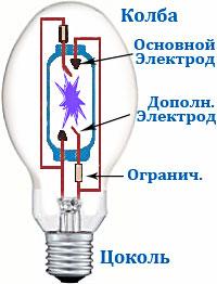 Схема подключения лампы дрл и устройство лампы