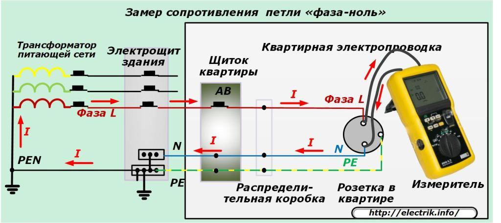 Как проводится измерение сопротивления изоляции кабельных линий мегаомметром