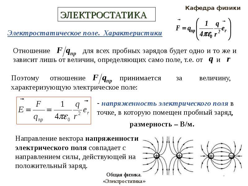 Электростатика - картинки по физике