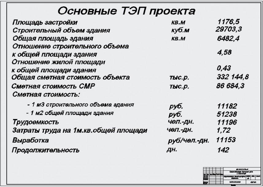 Выбор основных параметров и элементов системы электроснабжения промышленных предприятий