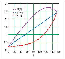 Способ линеаризации характеристик нелинейных датчиков и устройство для его осуществления —  su   1732359