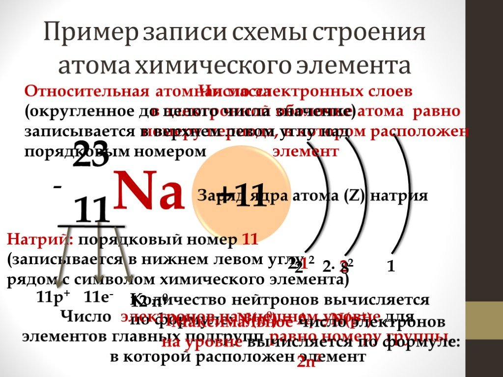 Атом – его состав и структура