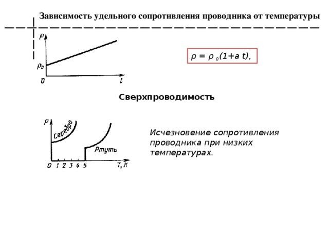 Зависимость сопротивления проводника от температуры
