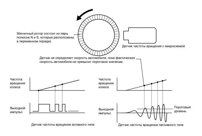 Датчики измерения частоты вращения, момента, перемещений, уровня на  морских судах