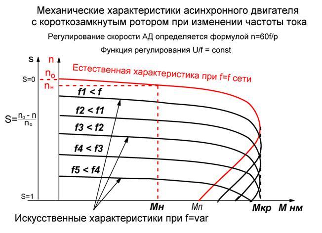Управление скоростью вращения однофазных двигателей