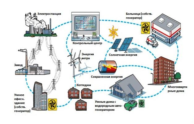 Линия электропередачи — википедия переиздание // wiki 2