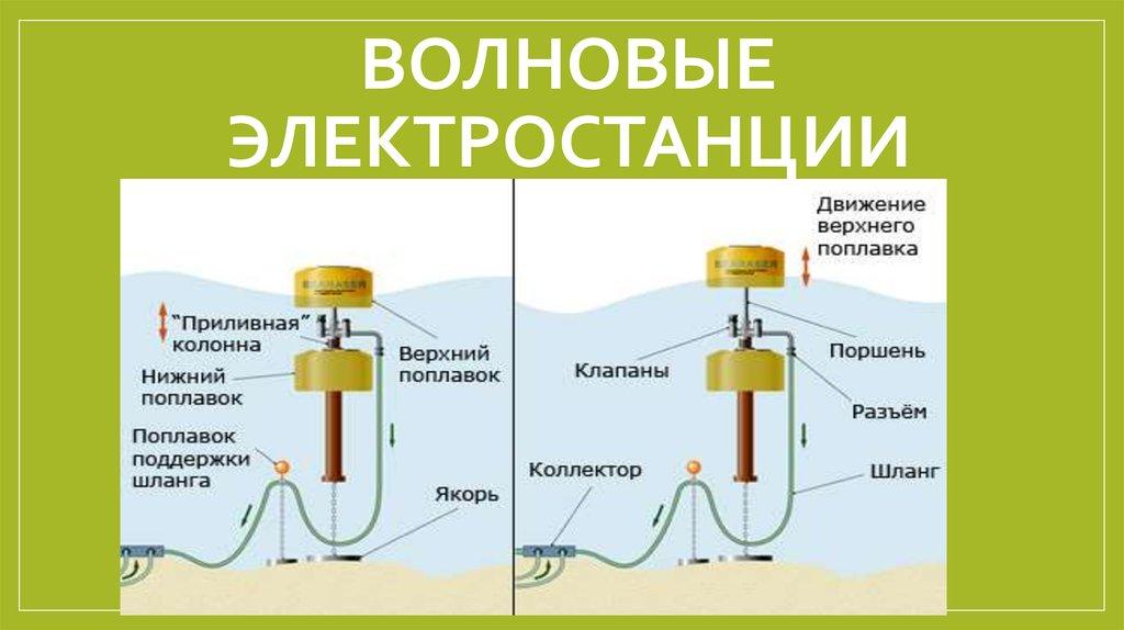 Волновая электростанция — википедия переиздание // wiki 2