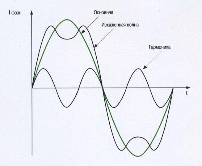 Гармоники тока и напряжения в электросетях. - pdf скачать бесплатно