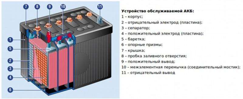 Устройство аккумулятора., калькулятор онлайн, конвертер