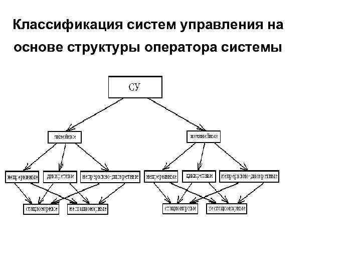 Классификация систем управления по алгоритму функционирования