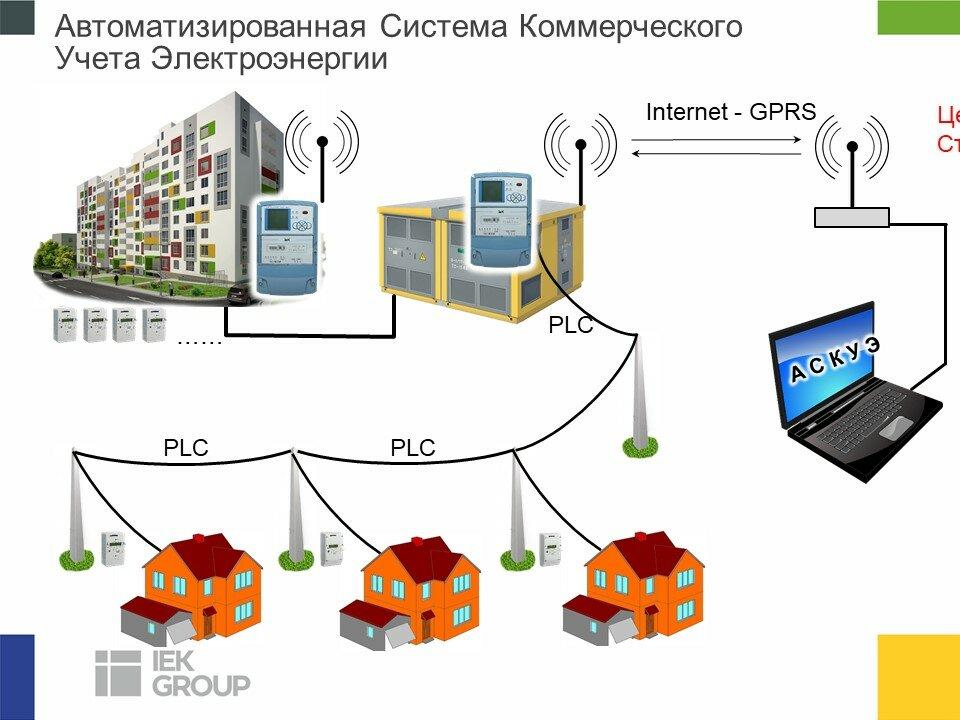 Реферат - хара сергей александрович - современные способы автоматического управления энергосбережением на промышленных предприятиях