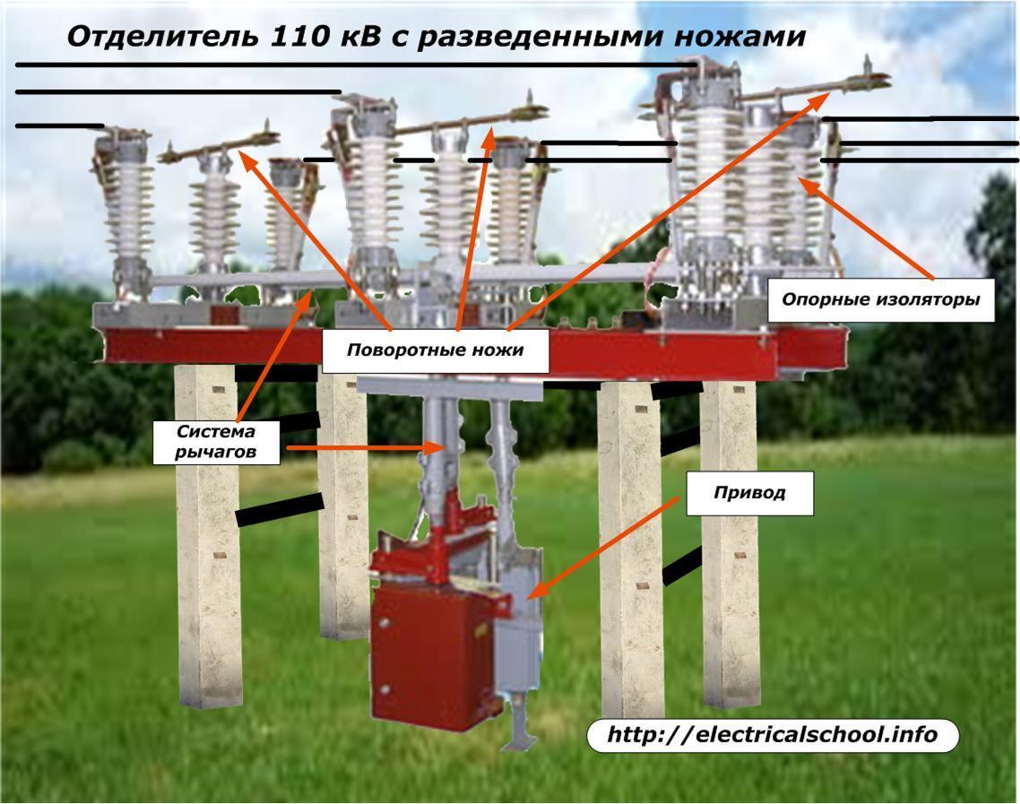 Разъединители наружной установки подвесные серии рпд и рп - технические характеристики, описание, документация / библиотека / элек.ру