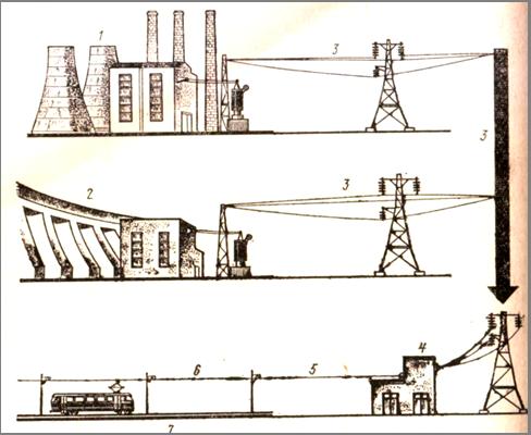 Что такое электрический фидер в электроэнергетике