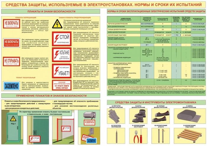 Средства защиты в электроустановках до и выше 1000 вольт