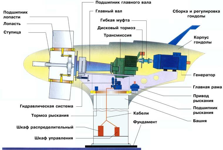Ветрогенераторы российского производства. цена, обзоры и сравнения