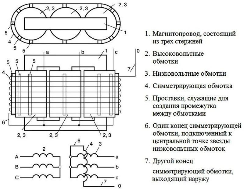Симметрирующие трансформаторы