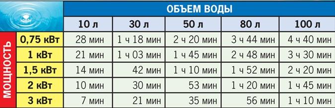 Расчет мощности для обогрева шкафа автоматики. формулы и калькулятор.: термоэлемент