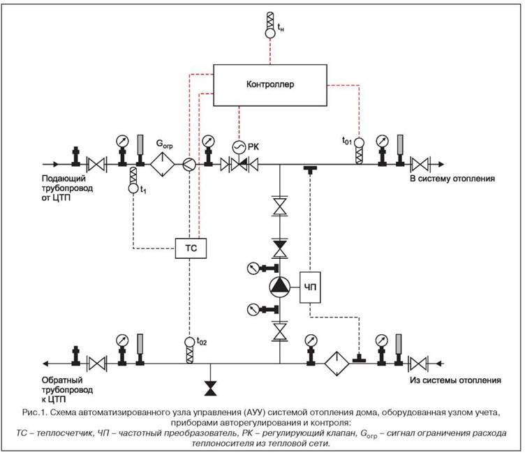 Способы регулирования в системах автоматики