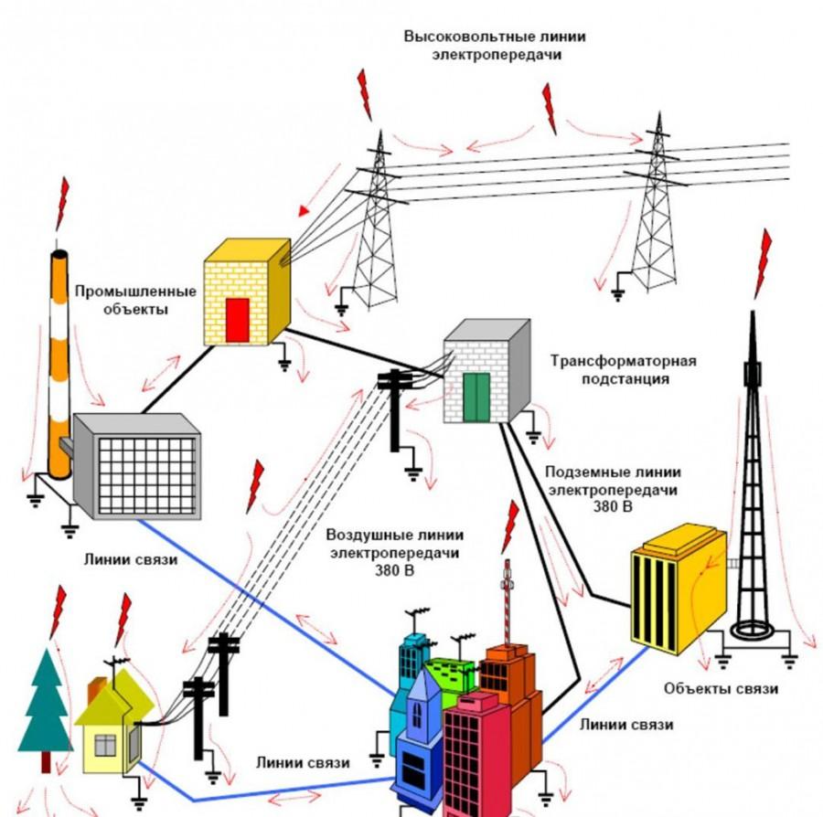Принцип работы синхронного генератора