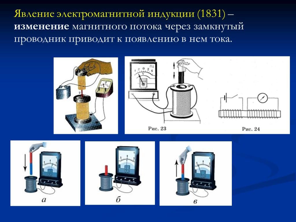Явление электромагнитной индукции в картинках