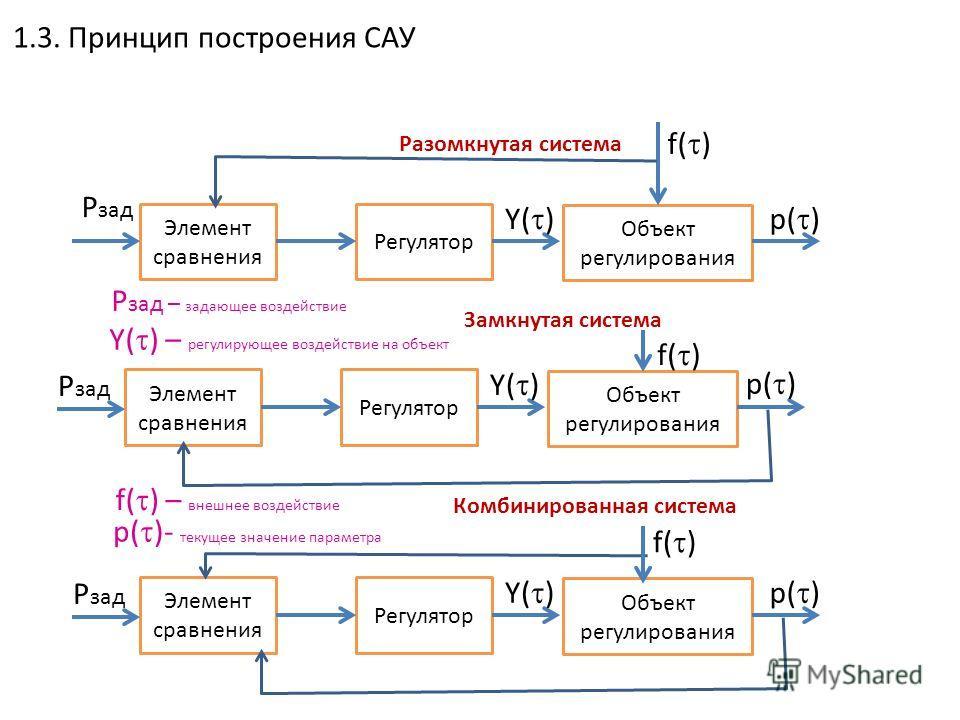 Общие принципы построения систем автоматики