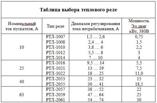 защита асинхронных и синхронных электродвигателей напряжением выше 1 кв / пуэ 7 / библиотека / элек.ру