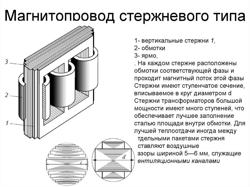 Гост 22050-76 магнитопроводы ленточные. типы и основные размеры (с изменениями n 1, 2)