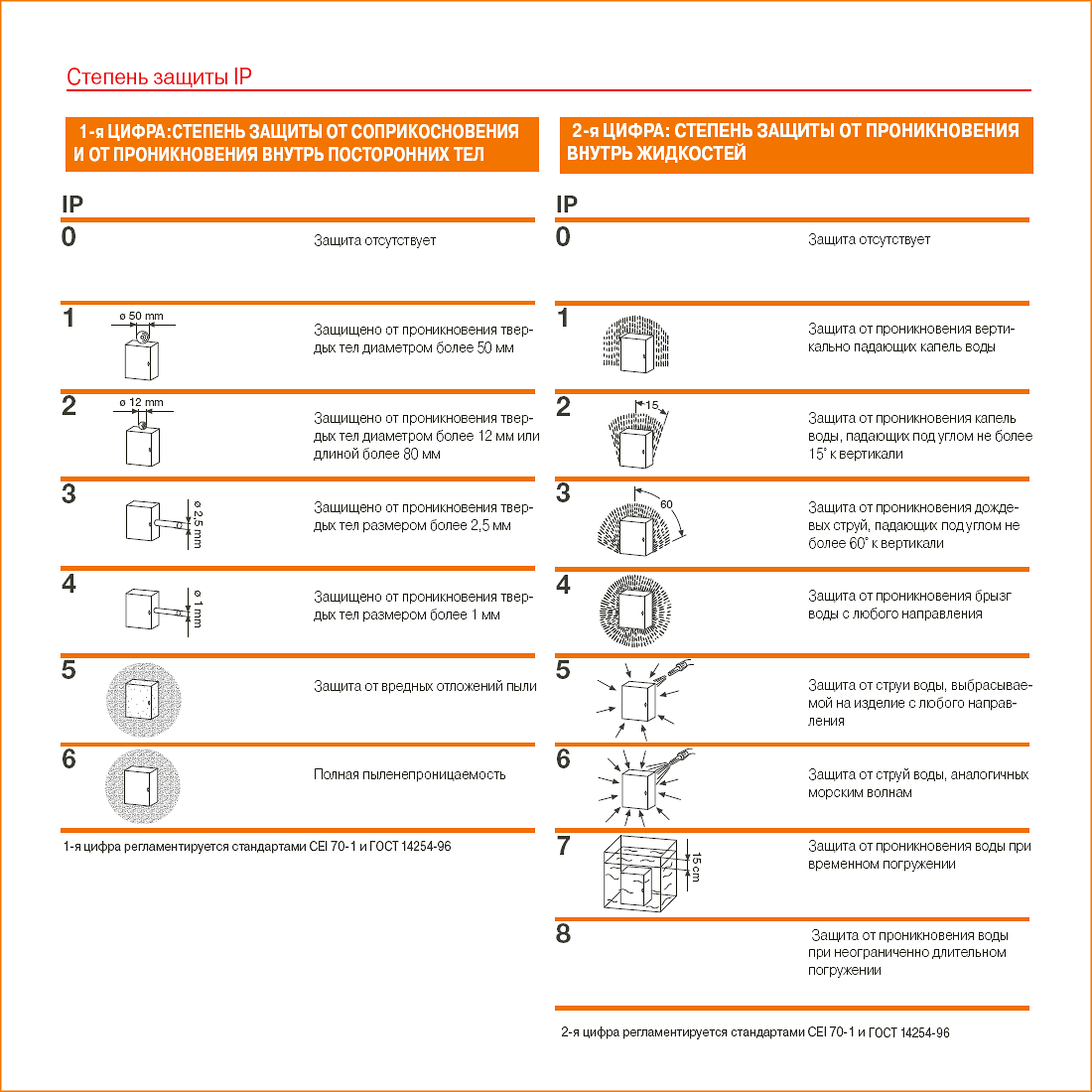 Расшифровка степени защиты ip. таблица и стандарты