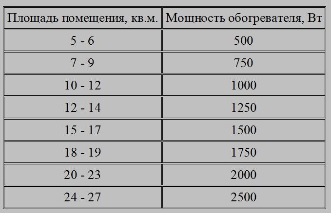 Расчет мощности для нагрева воды тэном