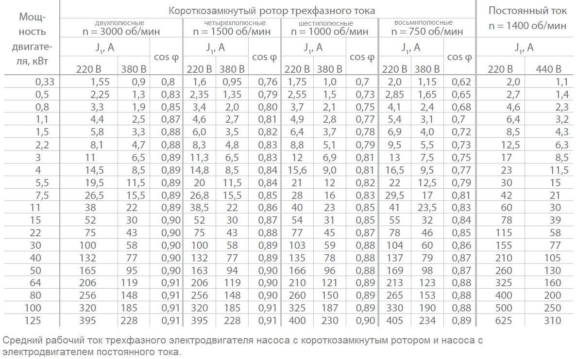 Правда и вымысел о пусковых токах светильников / статьи и обзоры / элек.ру