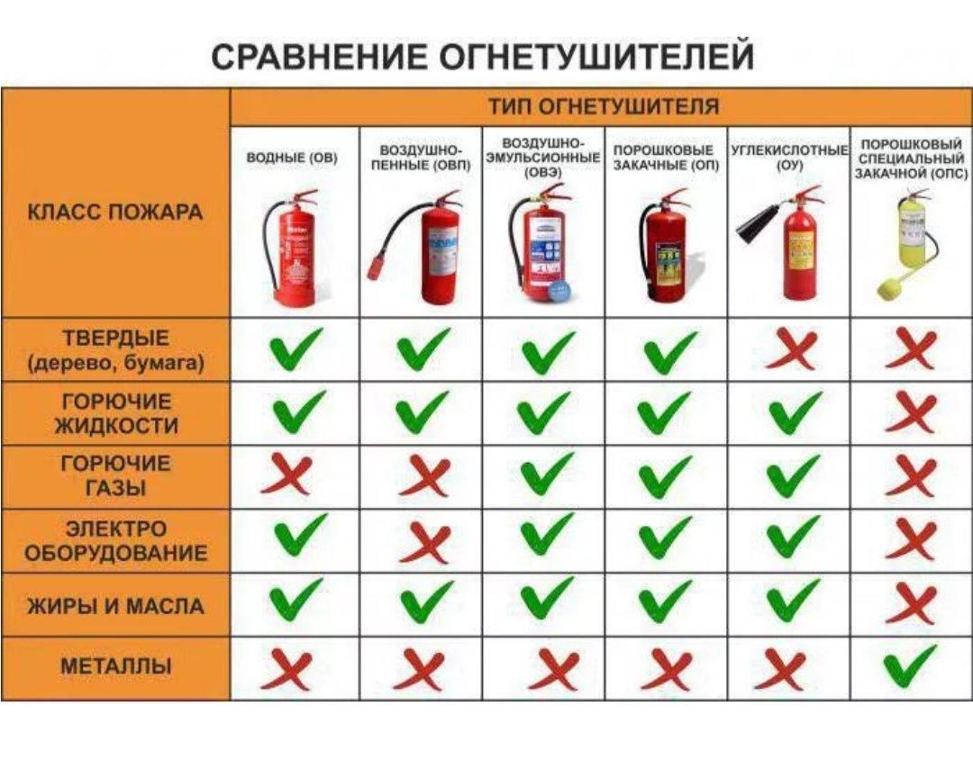 Углекислотный огнетушитель - устройство, принцип действия, правила использования