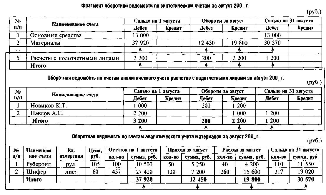 Показатели надежности электроснабжения