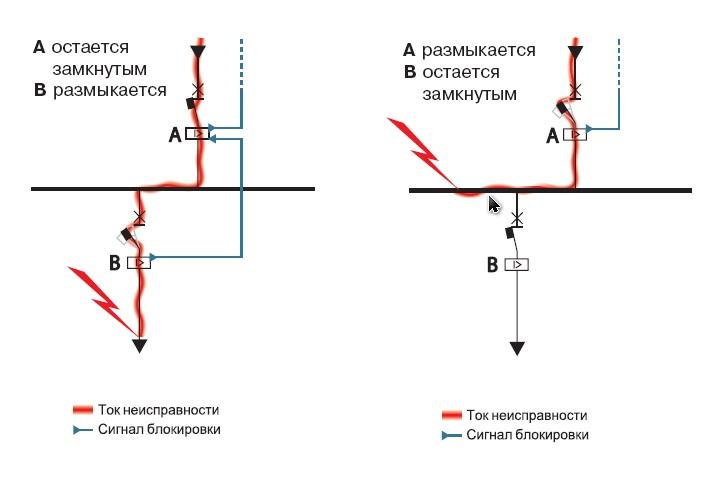 Современные технологии обеспечения селективности в сетях электроснабжения