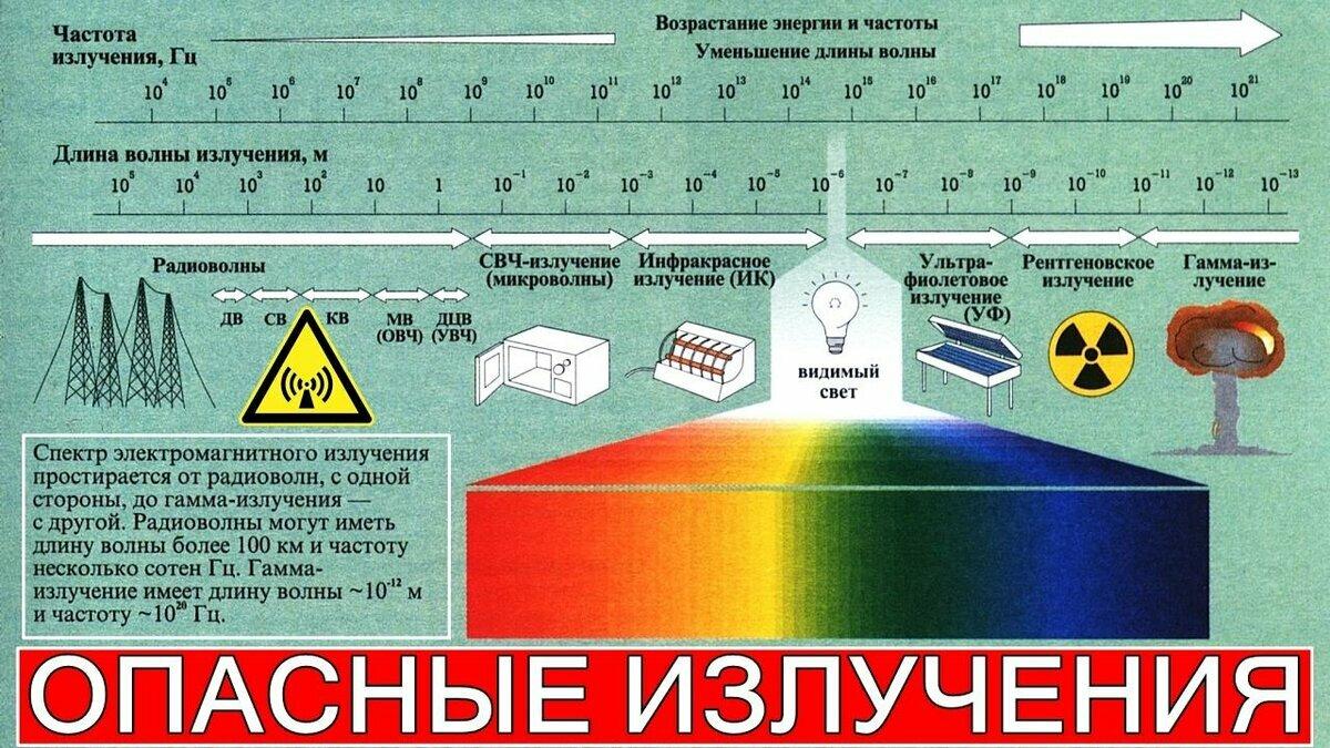 Электромагнитные излучения, источники, виды. способы защиты — студопедия