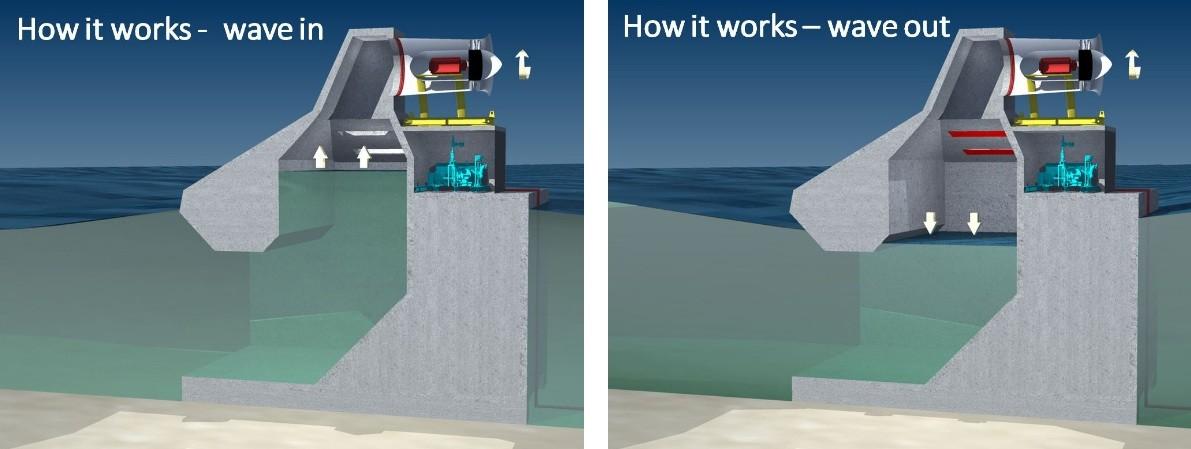 Волновые электростанции. волновые электростанции - примеры трех проектов