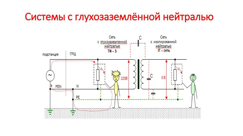 Электрические сети с эффективно заземленной нейтралью