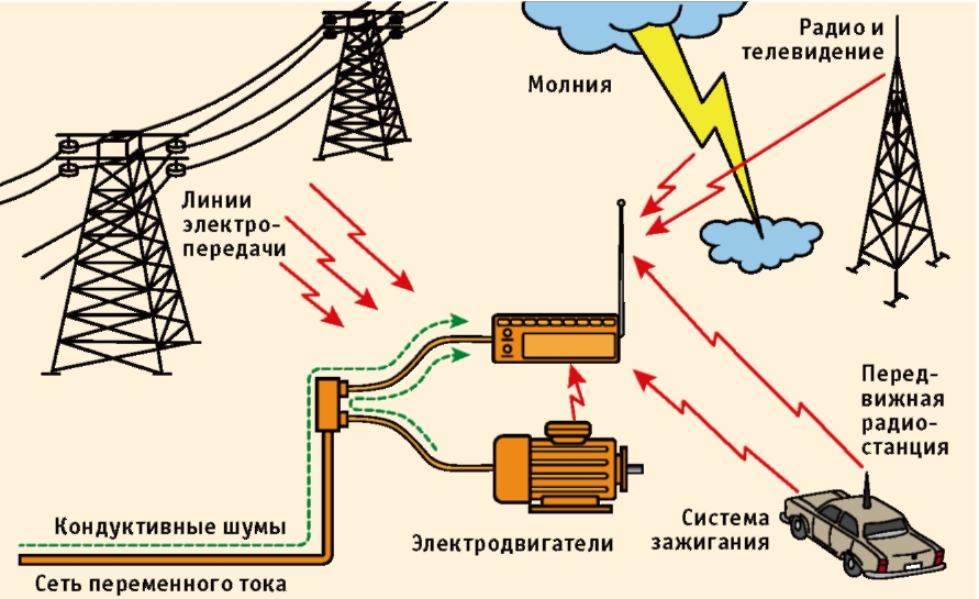 Электромагнитная совместимость светодиодных светильников