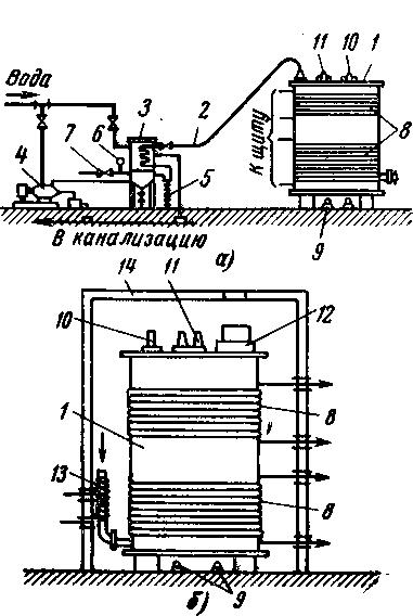 Методы сушки и прогрева трансформаторов