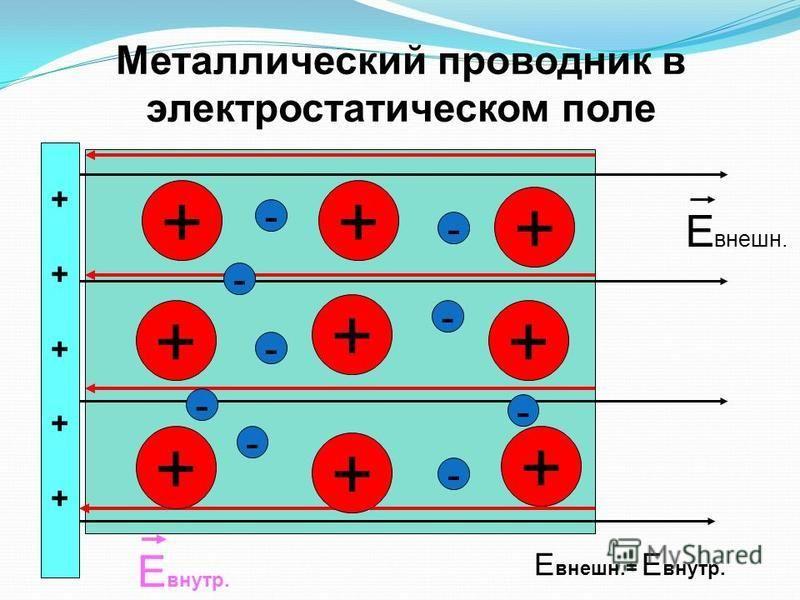 § 5. проводники и диэлектрики в электрическом поле [1970 кузнецов м.и. - основы электротехники]