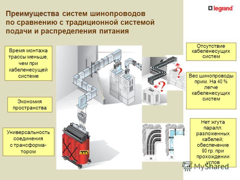 "ᐉ шинопровод: особенности конструкции и монтажа | ооо ""атлант"""