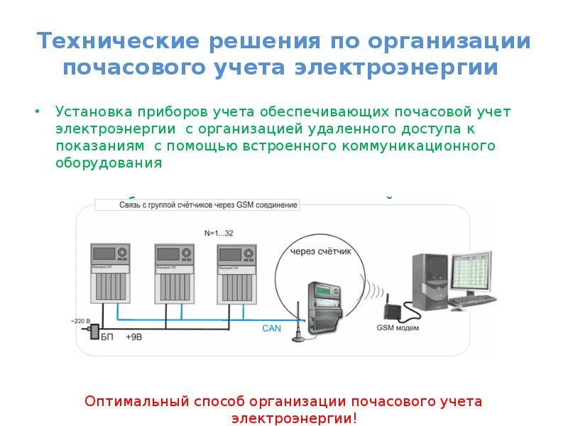 Развитие автоматизированных систем коммерческого учета энергоресурсов (аскуэ)