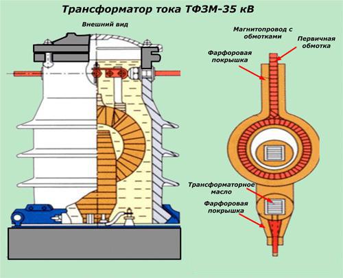 Трансформаторы — устройство, принцип работы и область применения, основные типы и характеристики