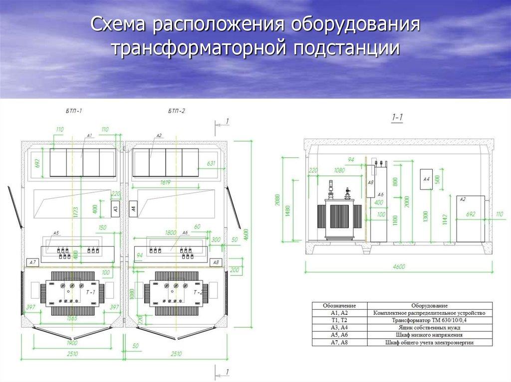 Классификация и комплектация трансформаторных подстанций / статьи и обзоры / элек.ру