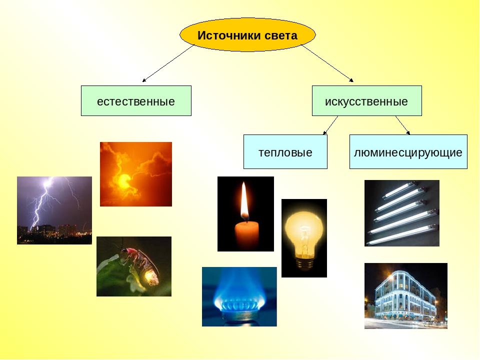 Виды источников света и их характеристики