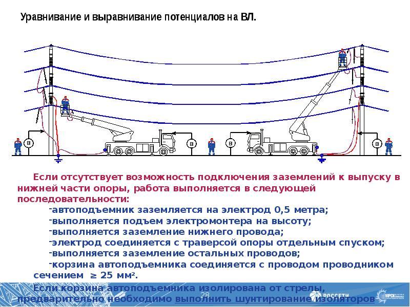 Координация токов кз в современных энергосистемах
