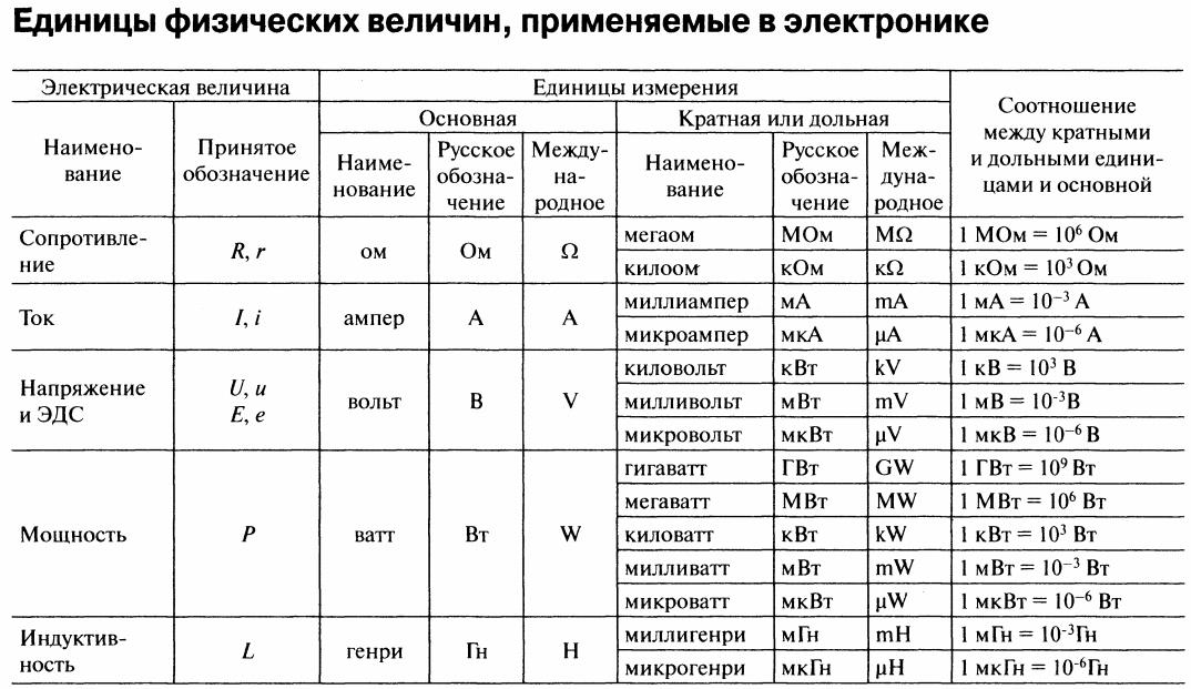 Постоянный ток - общие понятия, определение, единица измерения, обозначение, параметры