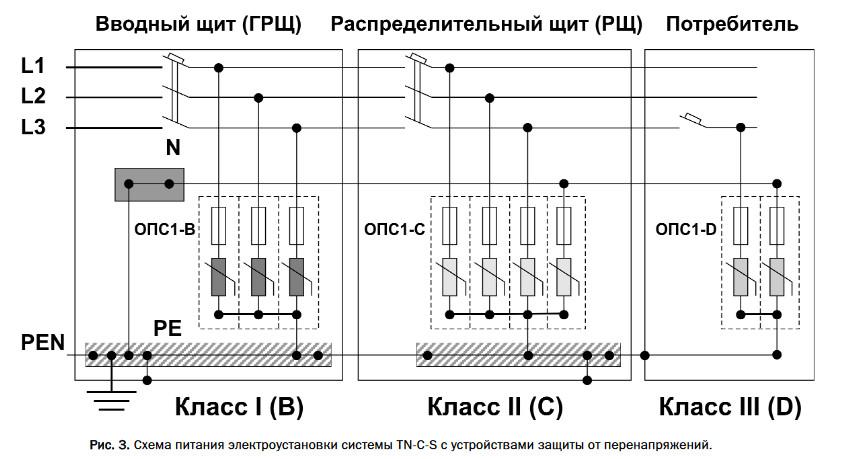 Способы защиты от перенапряжений в электрических сетях | зао архангельсксельхозкомплект